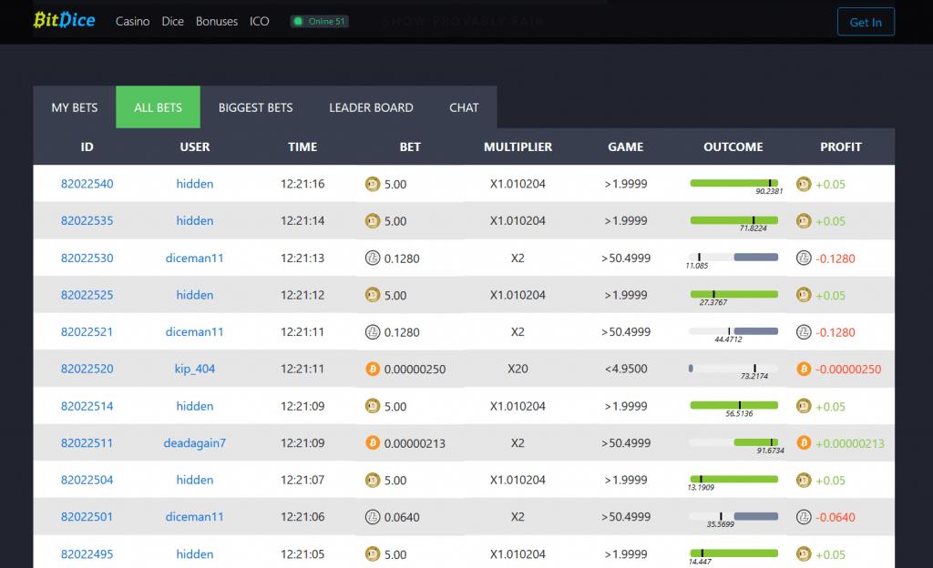 Bitcoineilla pelattavassa noppapelissä tapahtuneet panostukset