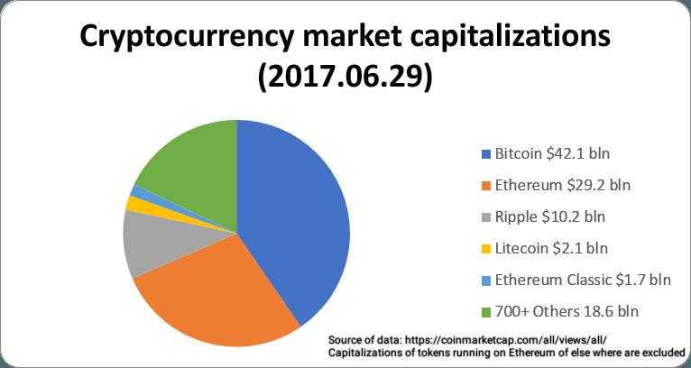 Eri kryptovaluuttojen jakautuminen 2017 kesäkuussa
