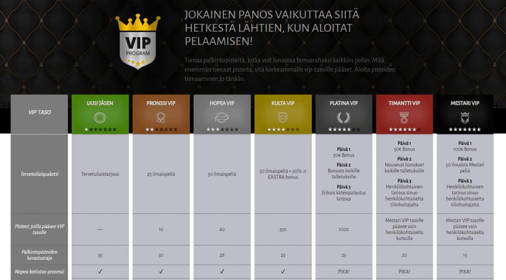 VIP-klubi on toimiva Billionin pelaajilla
