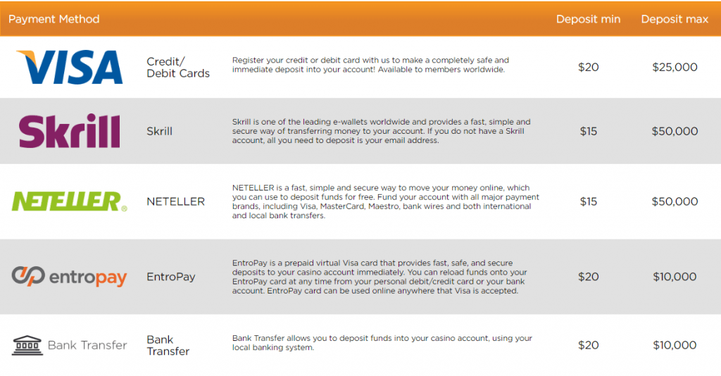 Esimerkki siirtopalveluiden rajoituksista Casino.com sivustolla