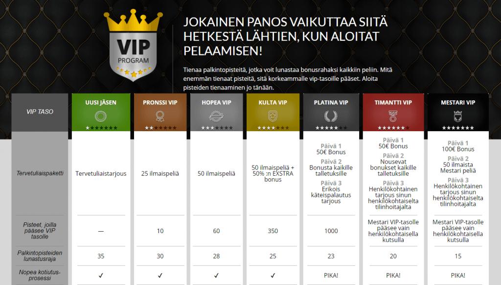 Useat eri VIP - tasot tuovat pelaajille paljon etuja